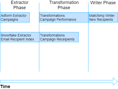 Orchestration Tasks Sequence Organized